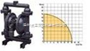 气动隔膜泵厂家,工程塑料隔膜泵专业制造商,不锈钢耐腐蚀材质